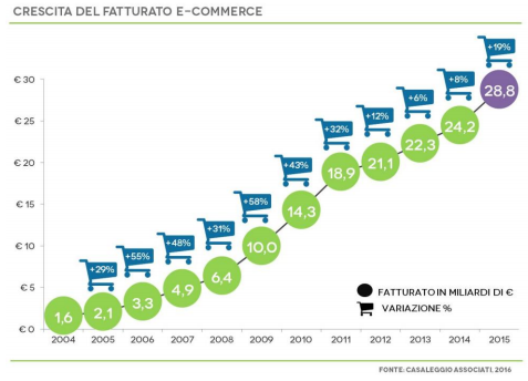 E-commerce in Italia 2016