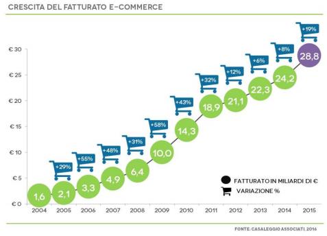 E-commerce in Italia 2016