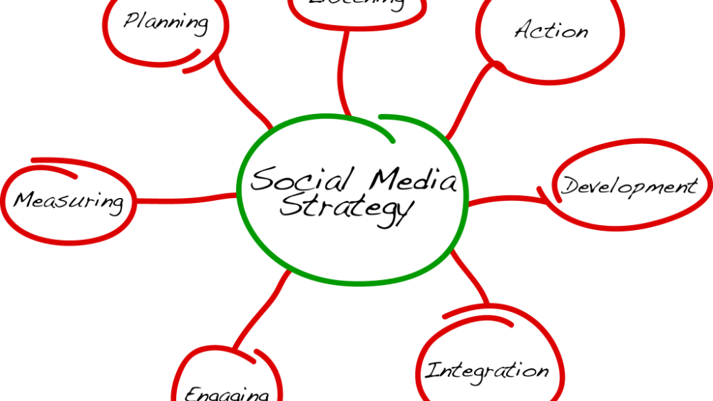 social-media-strategy-diagramma