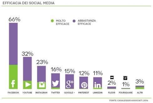 efficacia-social-media