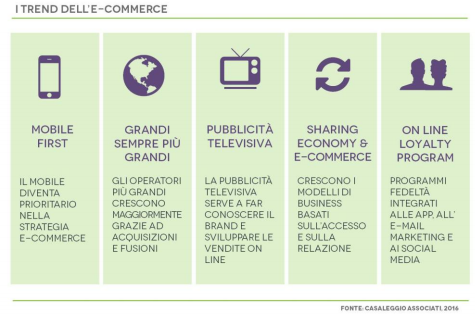 i-trend-dell-e-commerce