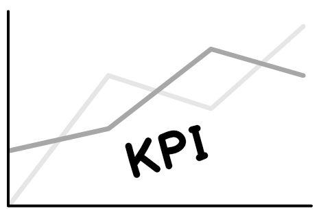 gli indicatori KPI