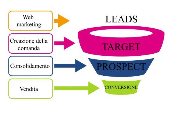 lead-generation-come-cercare-il-cliente-che-ha-bisogno-di-noi