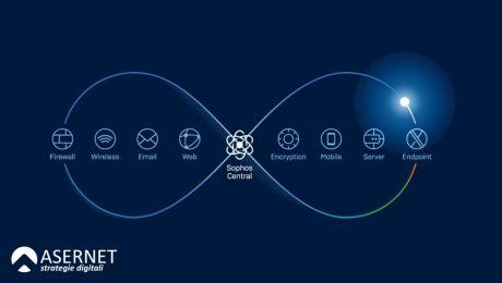 SYNCHRONIZED SECURITY: il sistema più evoluto in tema di Cybersecurity